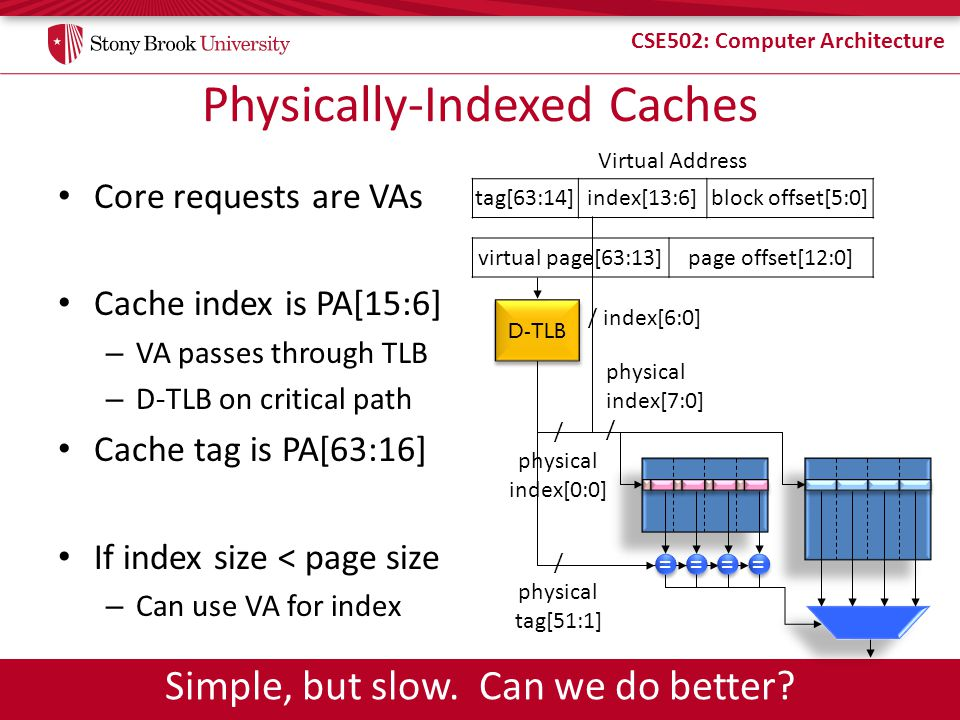 Physically-Indexed Caches