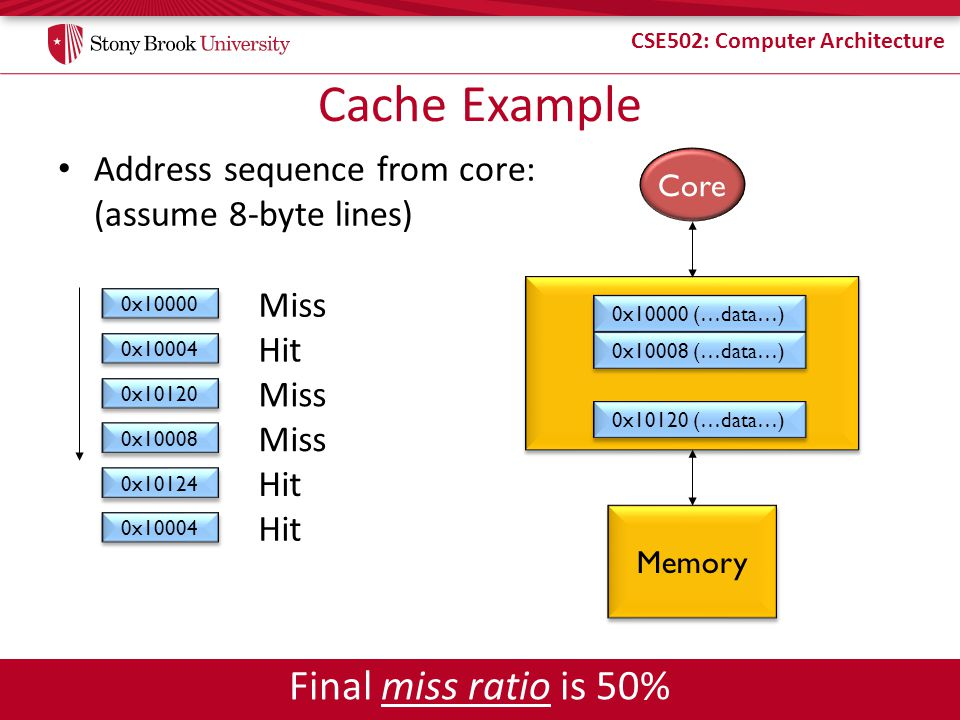 Cache Example Final miss ratio is 50%