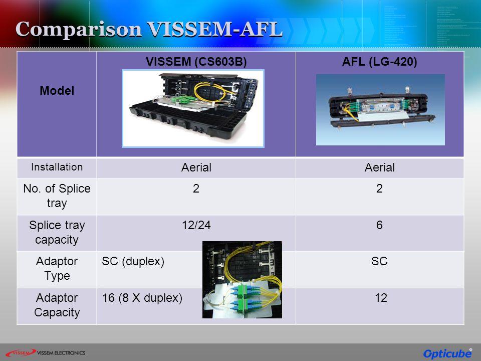 Comparison VISSEM-AFL