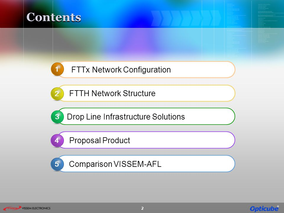 Contents FTTx Network Configuration FTTH Network Structure