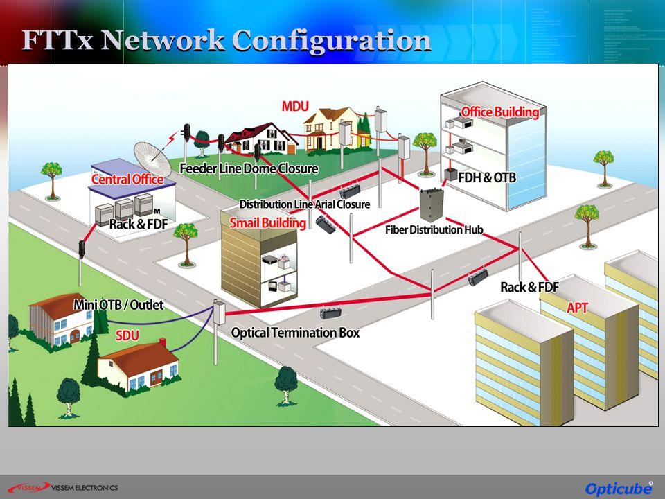 FTTx Network Configuration