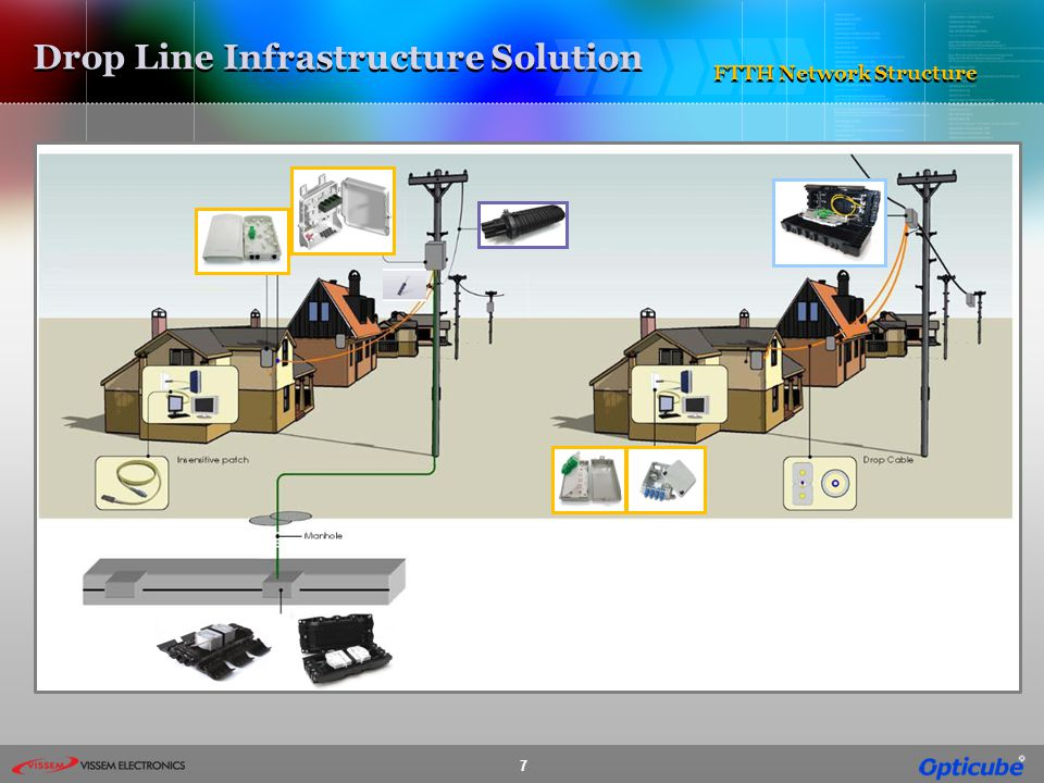 Drop Line Infrastructure Solution