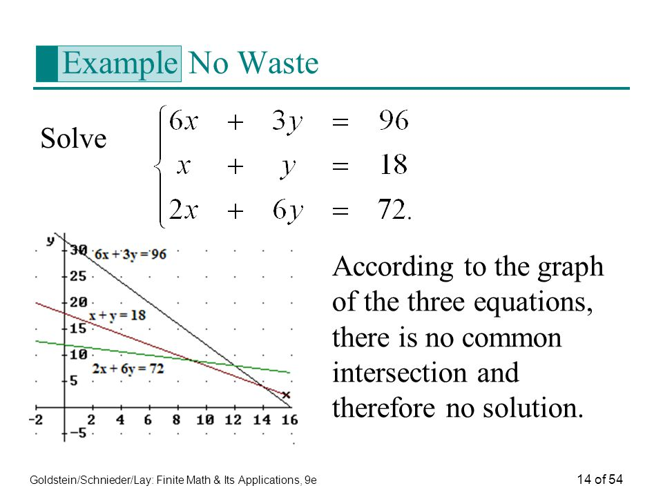Example No Waste Solve. According to the graph of the three equations, there is no common intersection and therefore no solution.
