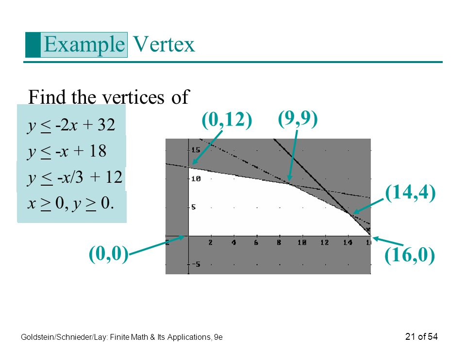 Example Vertex Find the vertices of (0,12) (9,9) (14,4) (0,0) (16,0)
