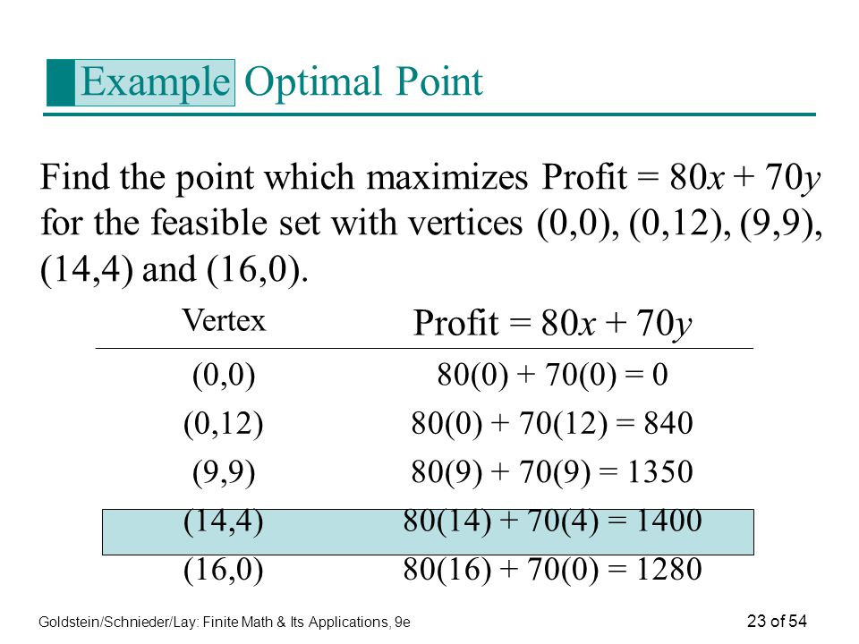 Example Optimal Point Profit = 80x + 70y
