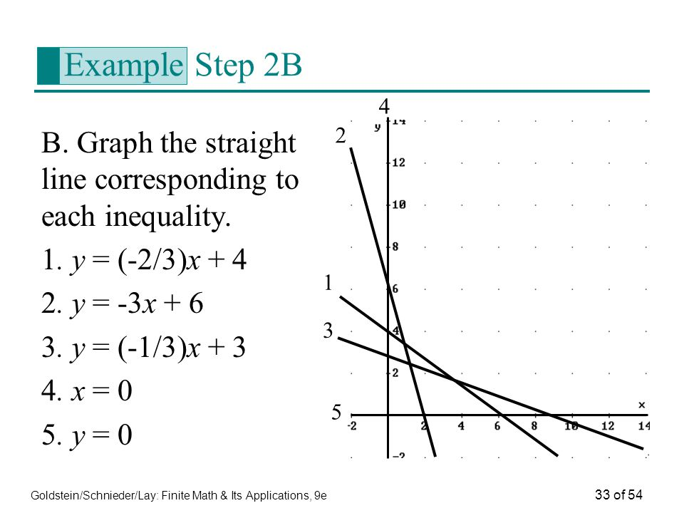 Example Step 2B 4. B. Graph the straight line corresponding to each inequality. 1. y = (-2/3)x + 4.