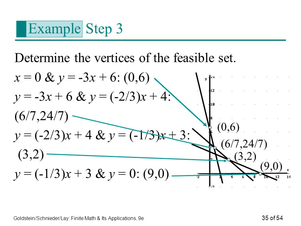 Example Step 3 Determine the vertices of the feasible set.