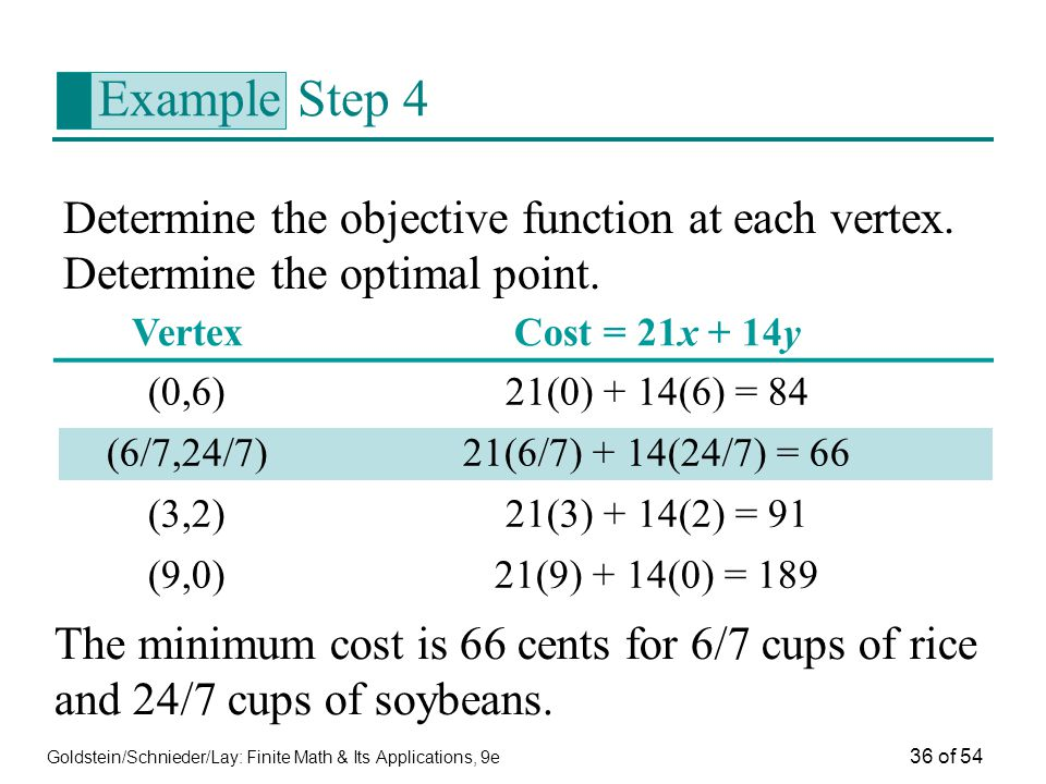 Example Step 4 Determine the objective function at each vertex. Determine the optimal point. Vertex.