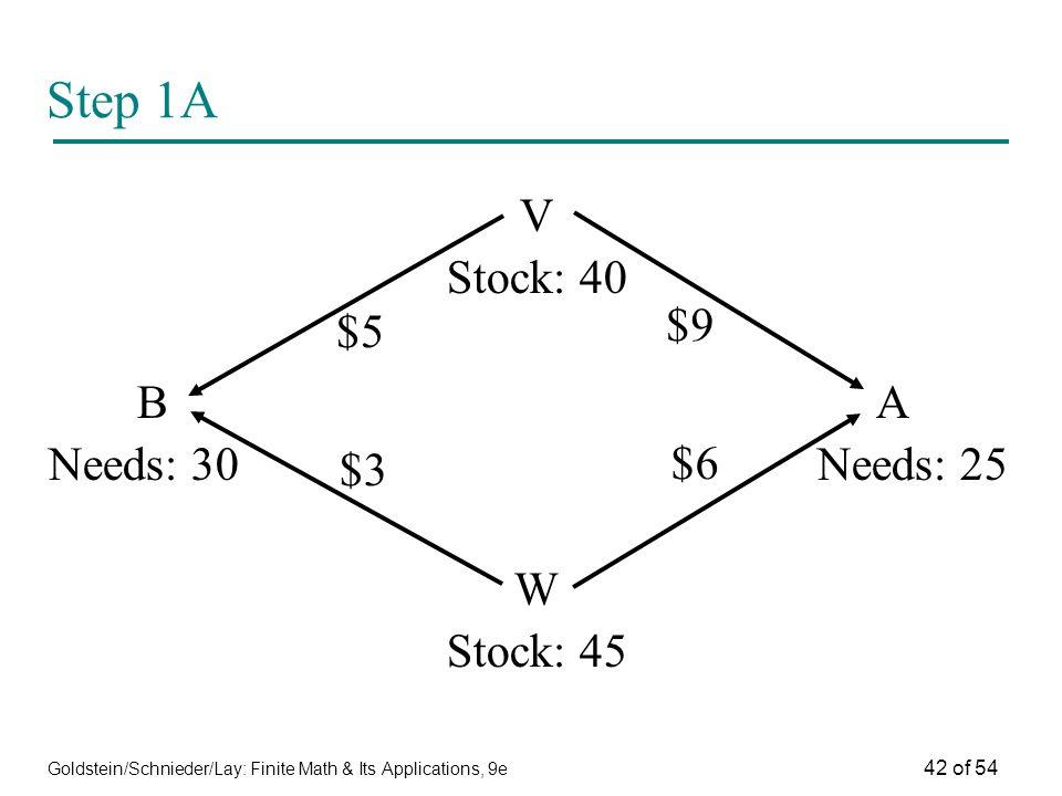 Step 1A V Stock: 40 B A $9 $5 Needs: 30 Needs: 25 W Stock: 45 $6 $3