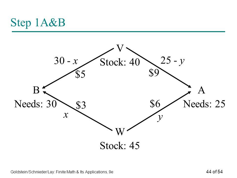Step 1A&B V Stock: 40 30 - x 25 - y B A $9 $5 Needs: 30 Needs: 25 W