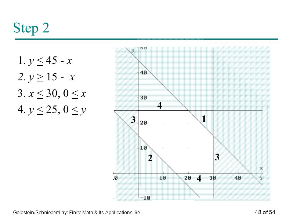 Step 2 1. y < 45 - x 2. y > 15 - x 3. x < 30, 0 < x
