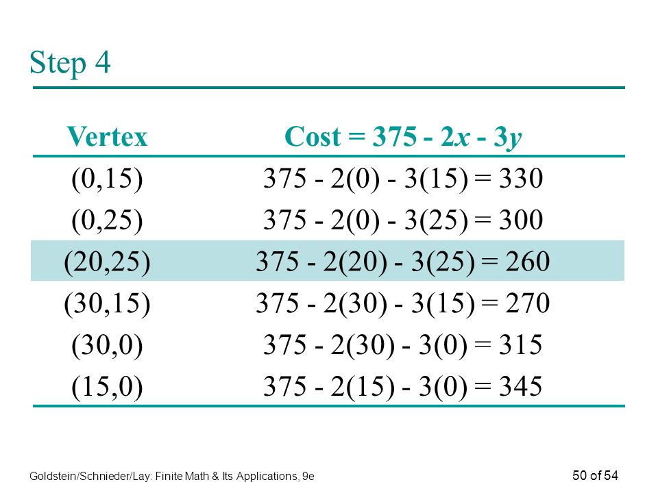 Step 4 Vertex Cost = 375 - 2x - 3y (0,15) 375 - 2(0) - 3(15) = 330