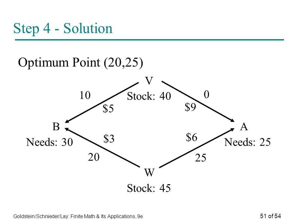 Step 4 - Solution Optimum Point (20,25) V Stock: B A $9 $5