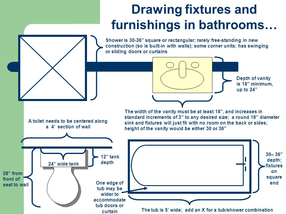 Drawing fixtures and furnishings in bathrooms…