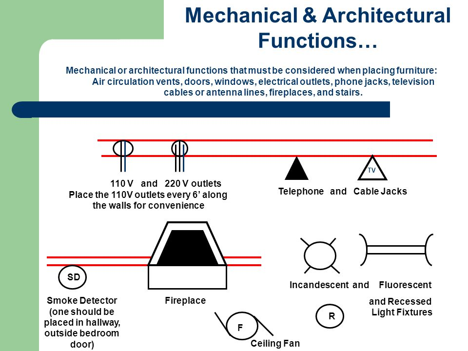 Mechanical & Architectural Functions…