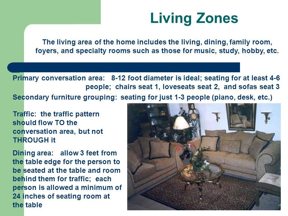 Living Zones