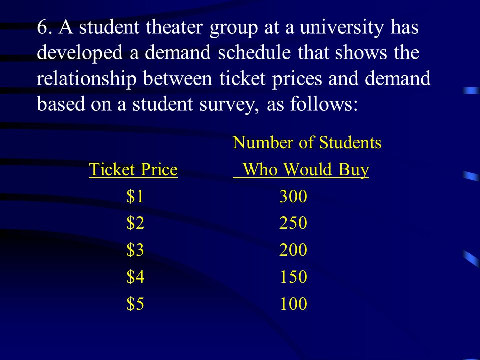 6. A student theater group at a university has developed a demand schedule that shows the relationship between ticket prices and demand based on a student survey, as follows: