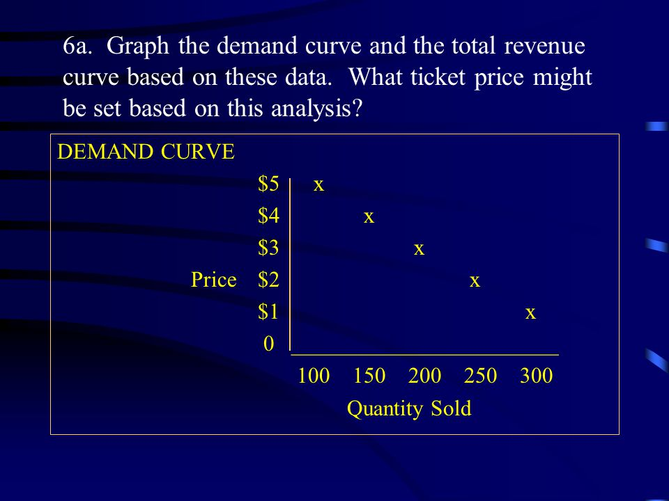 6a. Graph the demand curve and the total revenue curve based on these data. What ticket price might be set based on this analysis