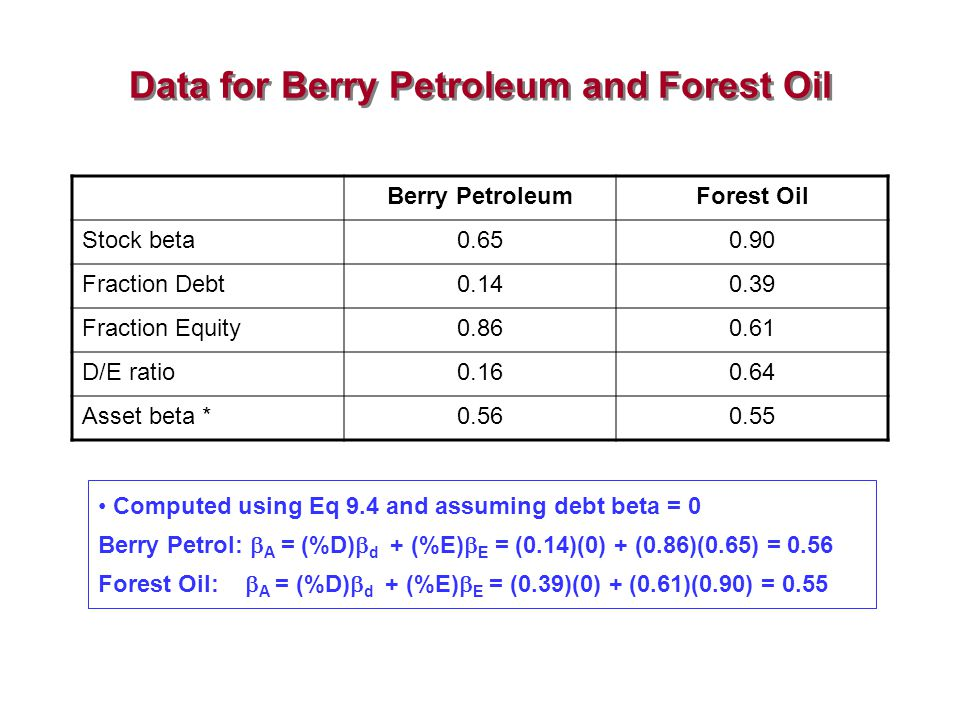 Data for Berry Petroleum and Forest Oil