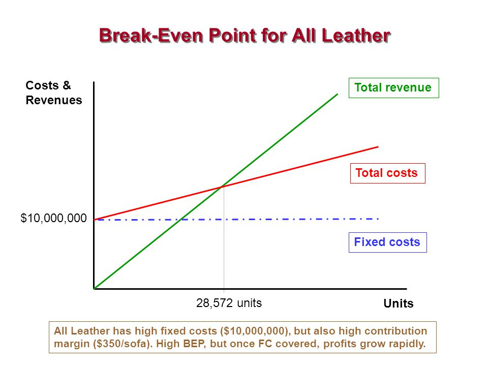 Break-Even Point for All Leather