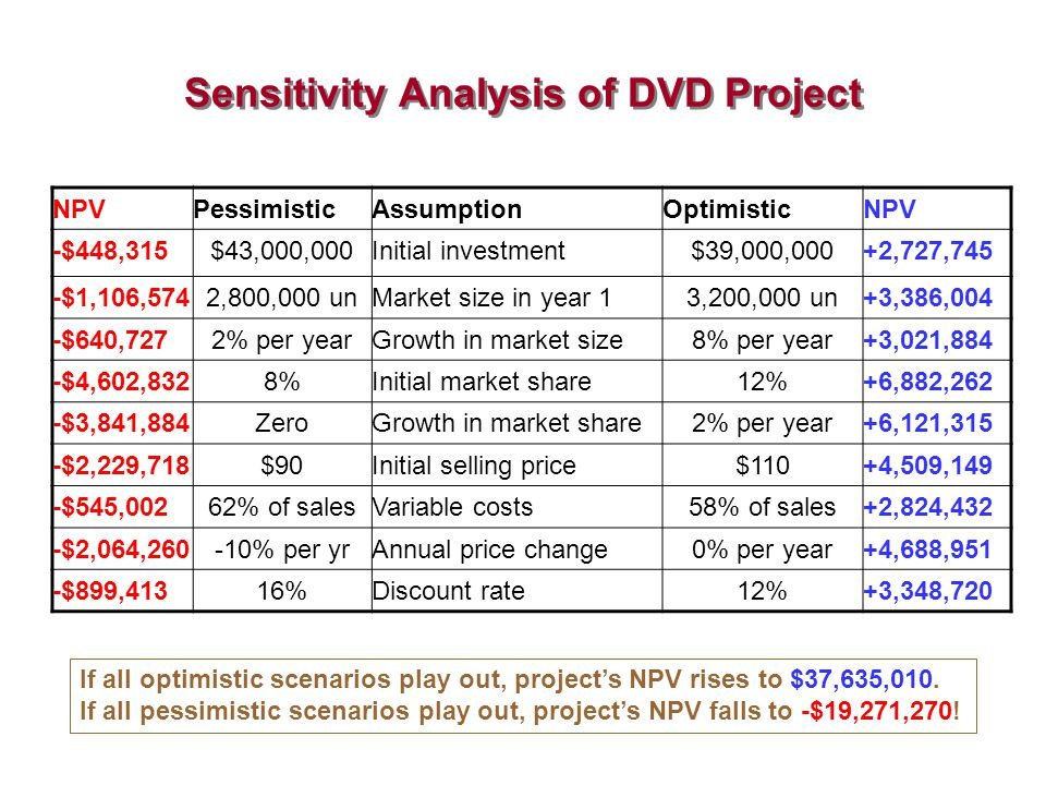 Sensitivity Analysis of DVD Project