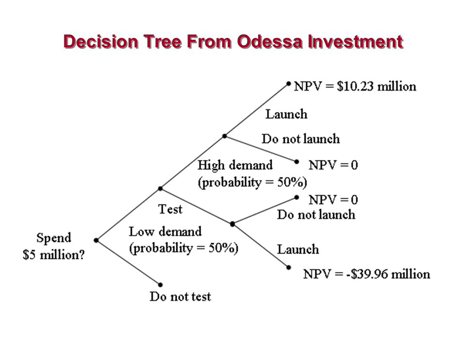 Decision Tree From Odessa Investment