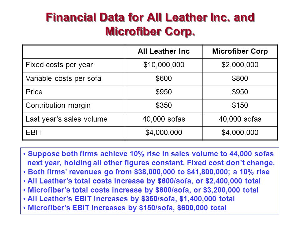 Financial Data for All Leather Inc. and Microfiber Corp.