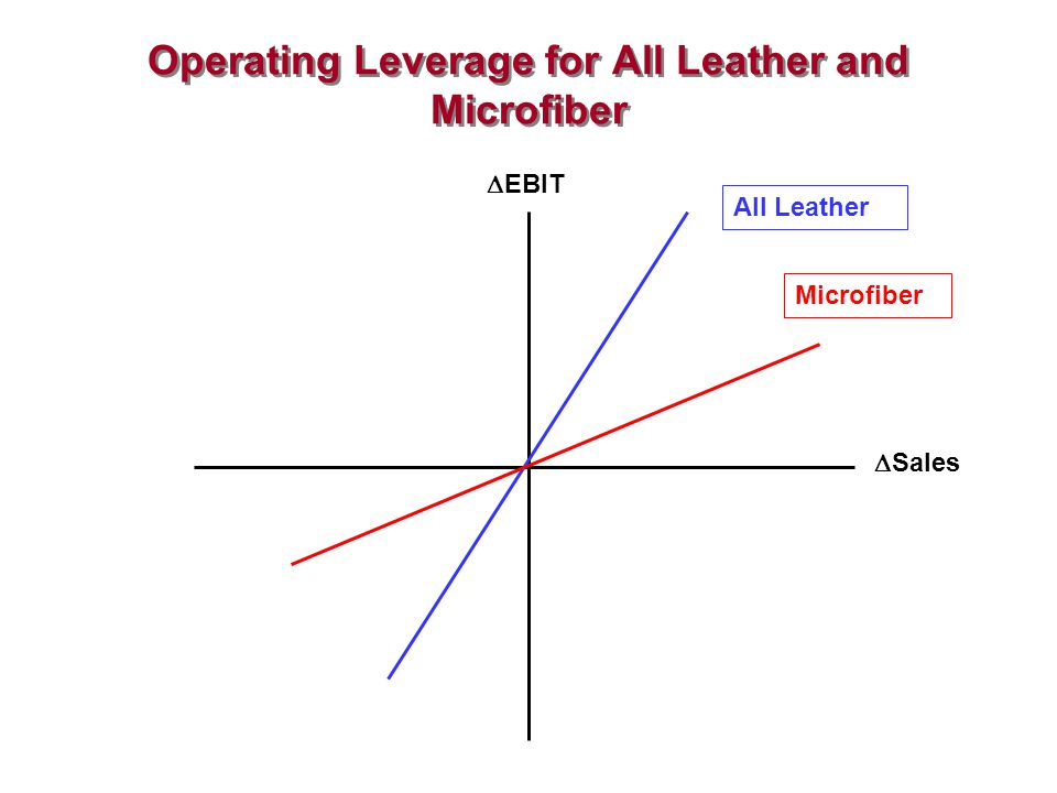 Operating Leverage for All Leather and Microfiber
