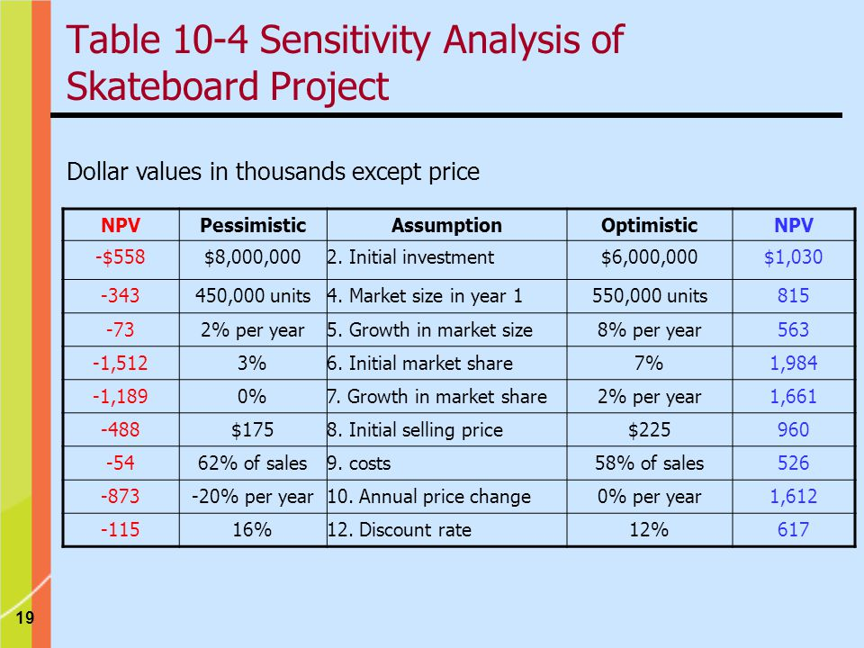 Table 10-4 Sensitivity Analysis of Skateboard Project