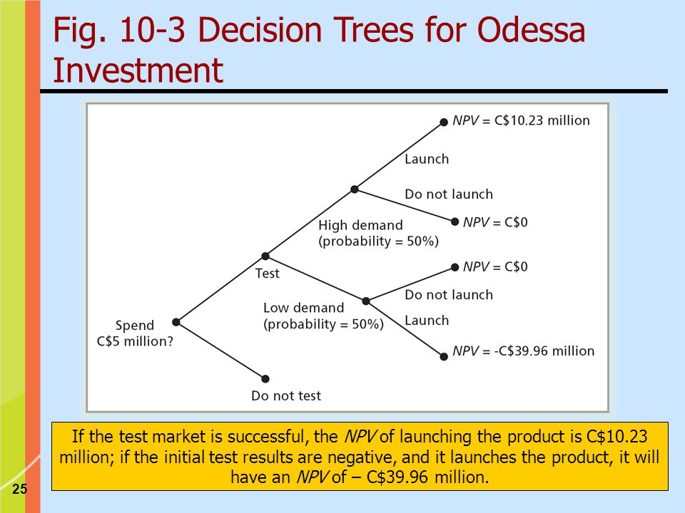 Fig. 10-3 Decision Trees for Odessa Investment
