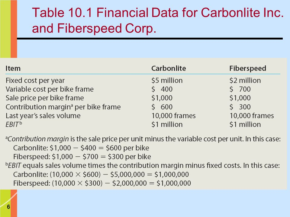 Table 10.1 Financial Data for Carbonlite Inc. and Fiberspeed Corp.