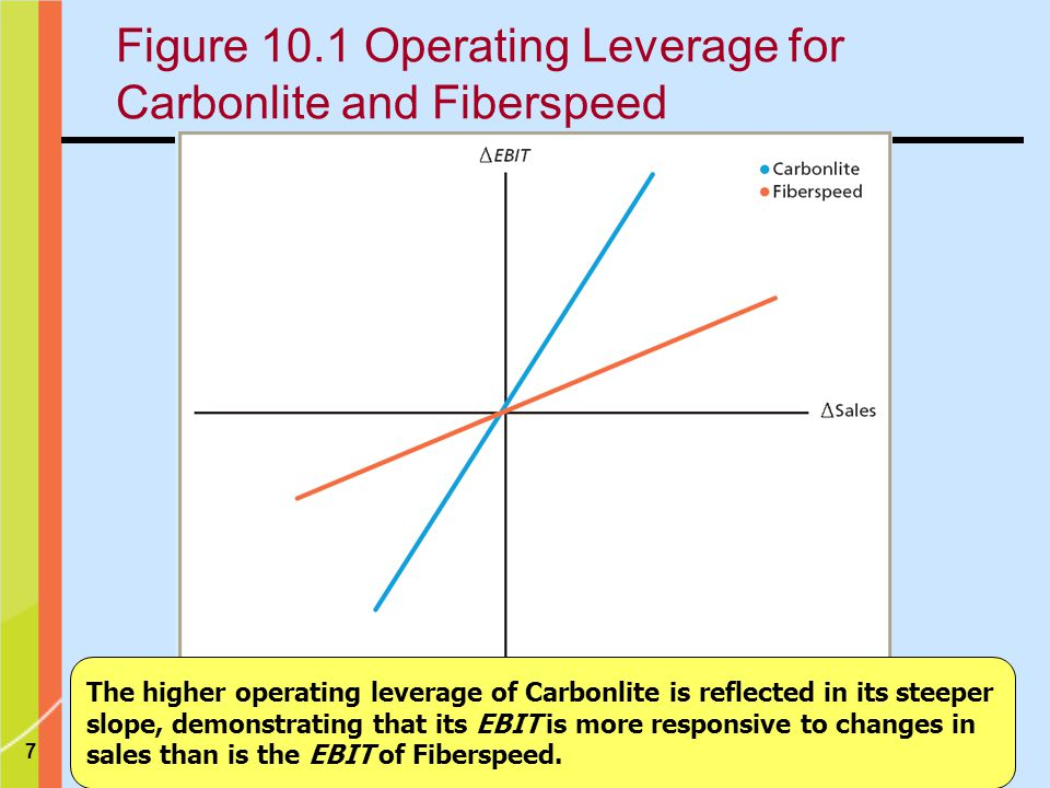 Figure 10.1 Operating Leverage for Carbonlite and Fiberspeed