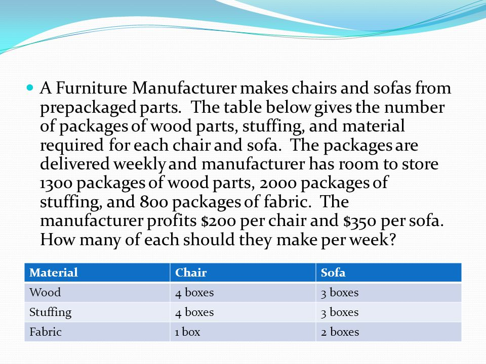 A Furniture Manufacturer makes chairs and sofas from prepackaged parts
