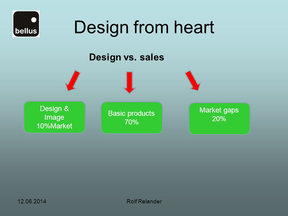 Design from heart Design vs. sales Design & Market gaps Basic products