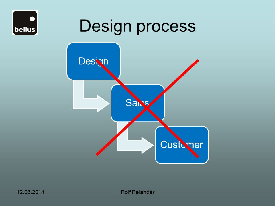 Design process Design Sales Customer Rolf Relander