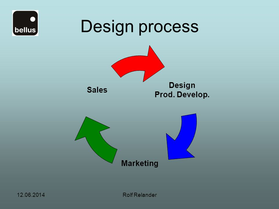 Design process Design Sales Prod. Develop. Marketing