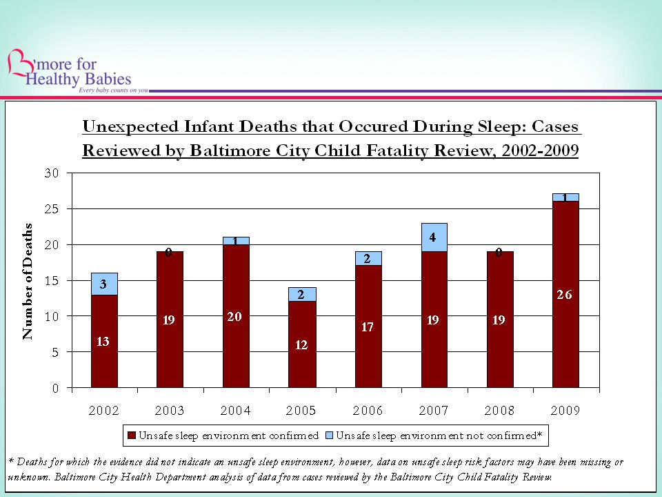 CFR Identified 132 infant deaths that occurred 2002-mid 2008