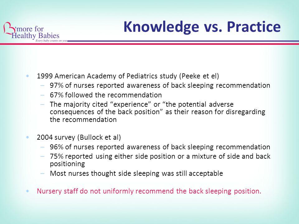 Knowledge vs. Practice 1999 American Academy of Pediatrics study (Peeke et el) 97% of nurses reported awareness of back sleeping recommendation.