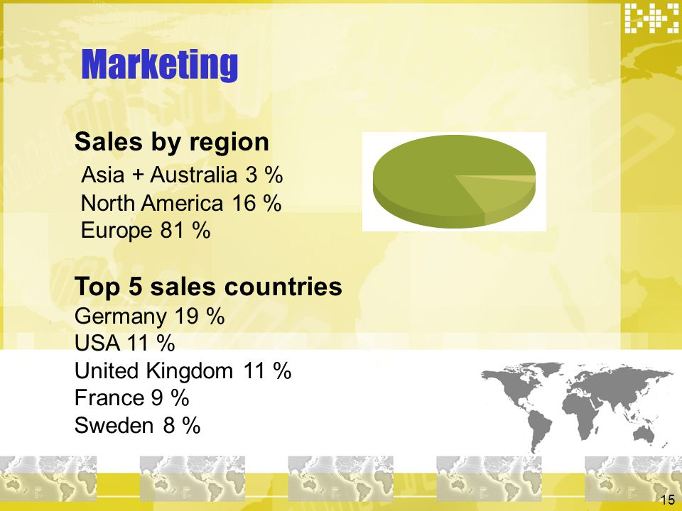 Marketing Sales by region Asia + Australia 3 % North America 16 % Europe 81 % Top 5 sales countries.