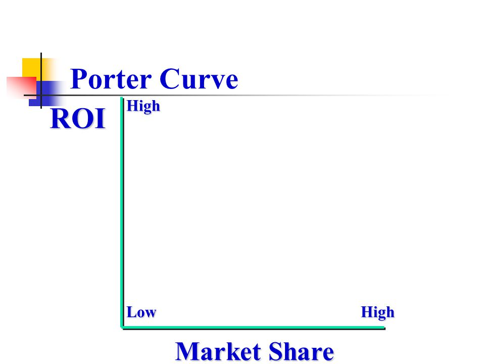 Porter Curve High ROI Low High Market Share