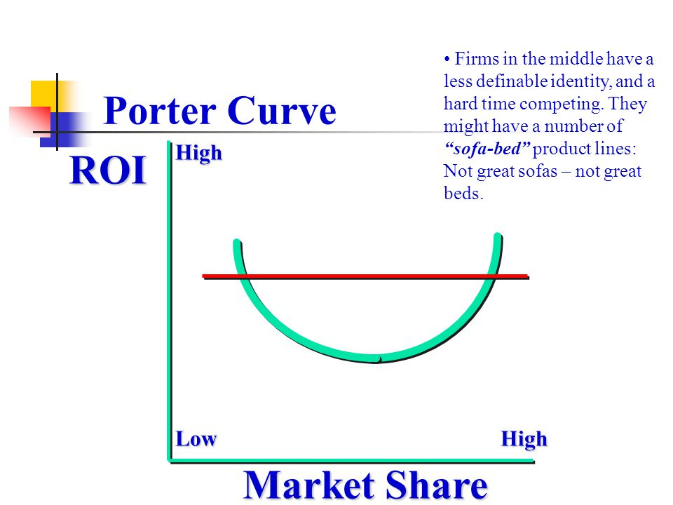 Porter Curve ROI Market Share High Low High