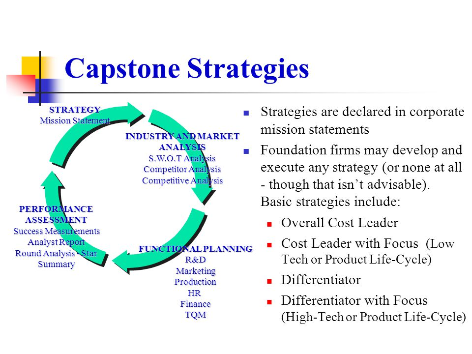 Capstone Strategies STRATEGY. Mission Statement. PERFORMANCE. ASSESSMENT. Success Measurements.