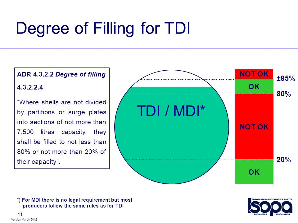Degree of Filling for TDI