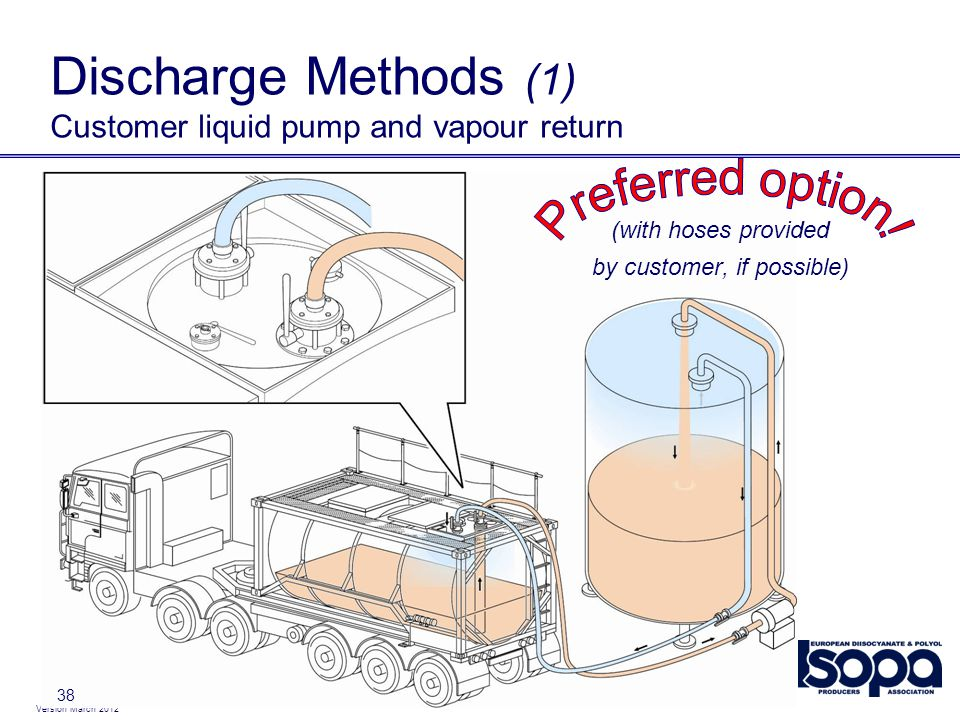 Discharge Methods (1) Customer liquid pump and vapour return