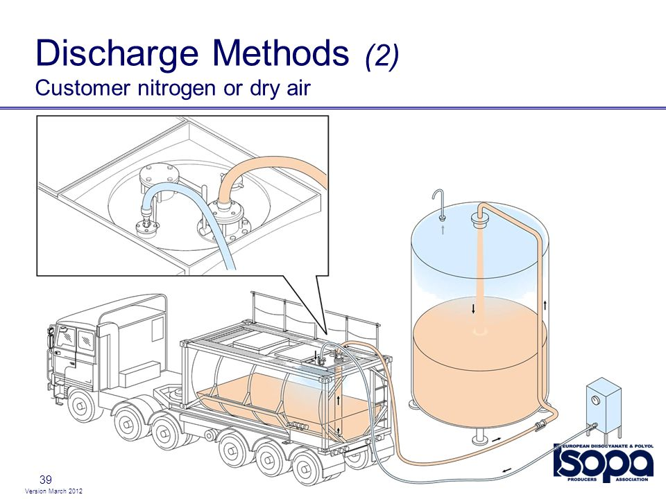 Discharge Methods (2) Customer nitrogen or dry air