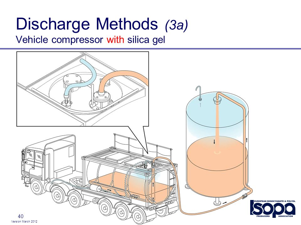 Discharge Methods (3a) Vehicle compressor with silica gel