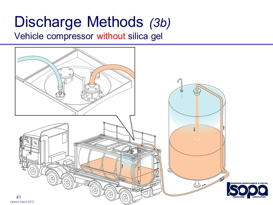 Discharge Methods (3b) Vehicle compressor without silica gel