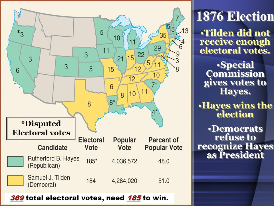 1876 Election Tilden did not receive enough electoral votes.