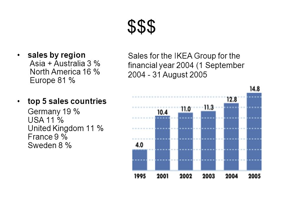 $$$ sales by region Asia + Australia 3 % North America 16 % Europe 81 % top 5 sales countries.