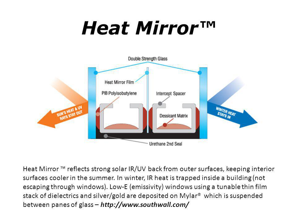 Heat Mirror™